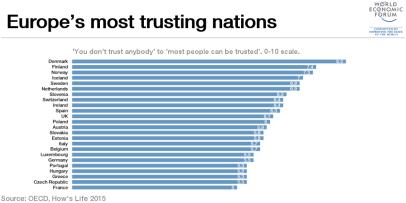 Vertrauenskultur: Nationen mit viel Vertrauen in andere.